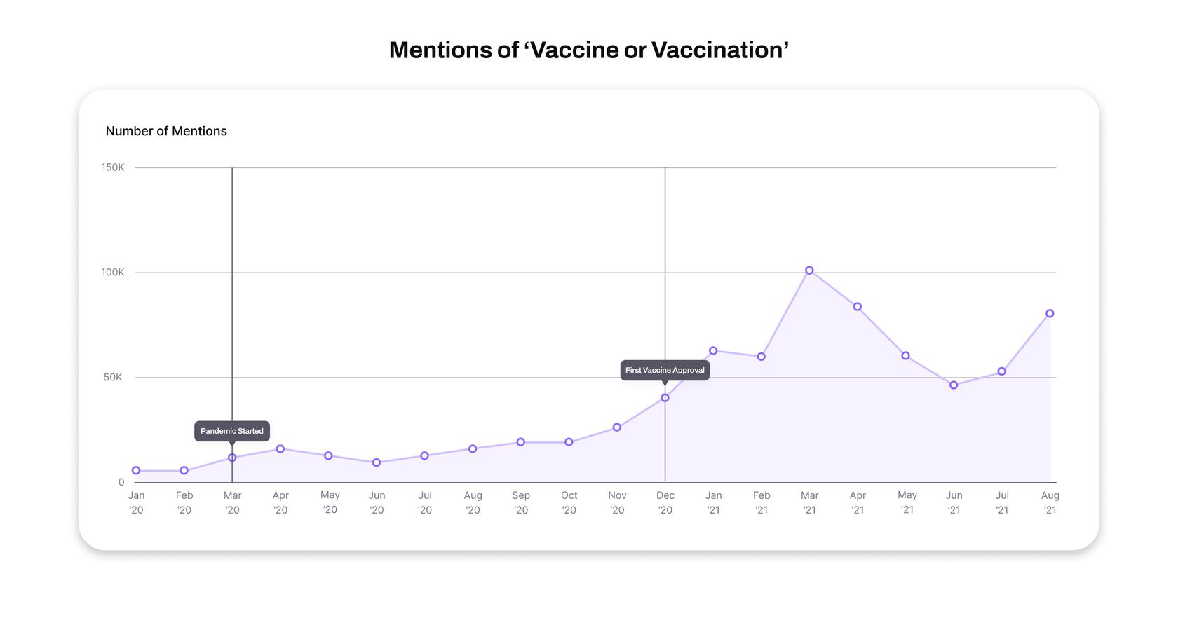 mentions of vaccine statistics