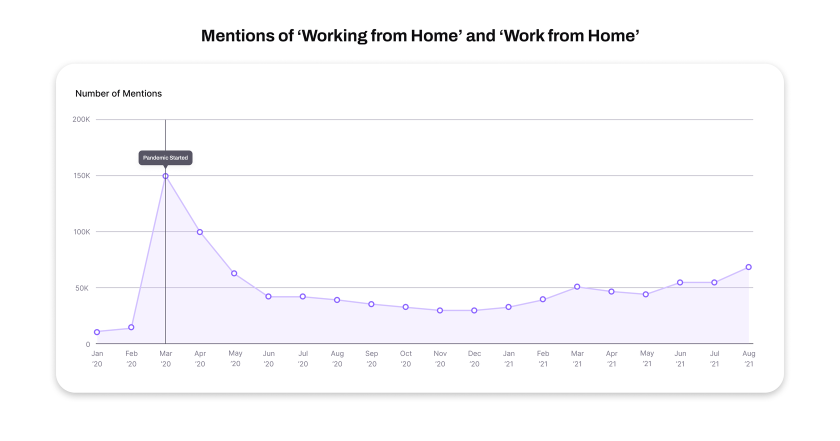 mentions of work from home statistics