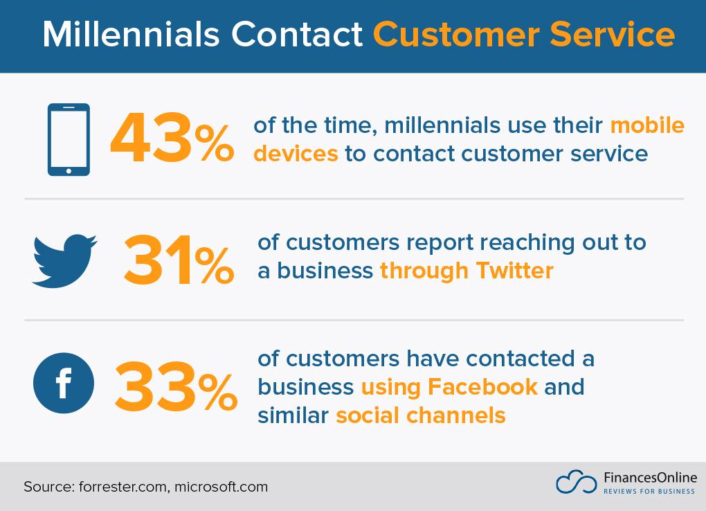 millennials customer service channels statistics