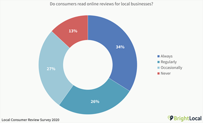 percentage of customers who look at reviews before buying
