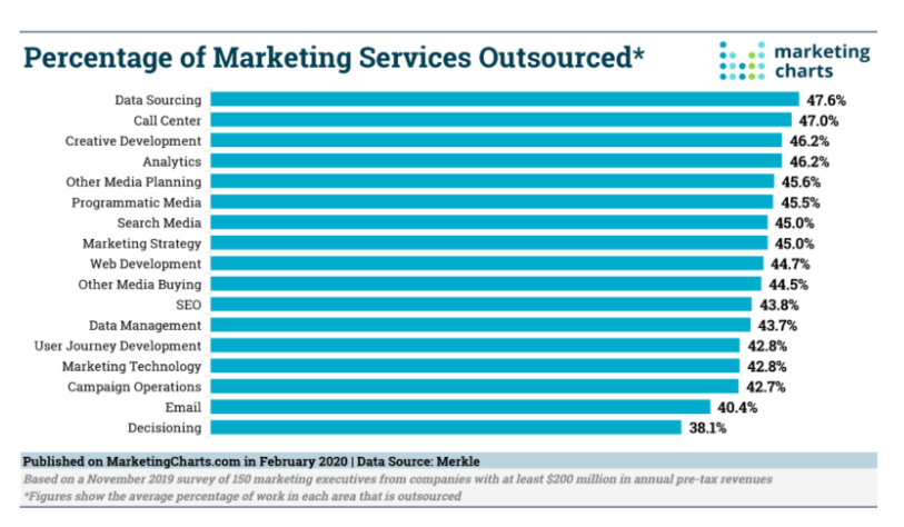 percentage of tasks that businesses outsource
