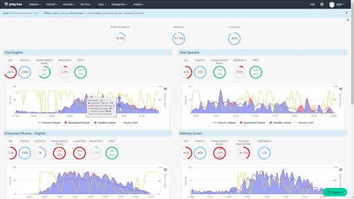 Playvox Reporting & Analytics