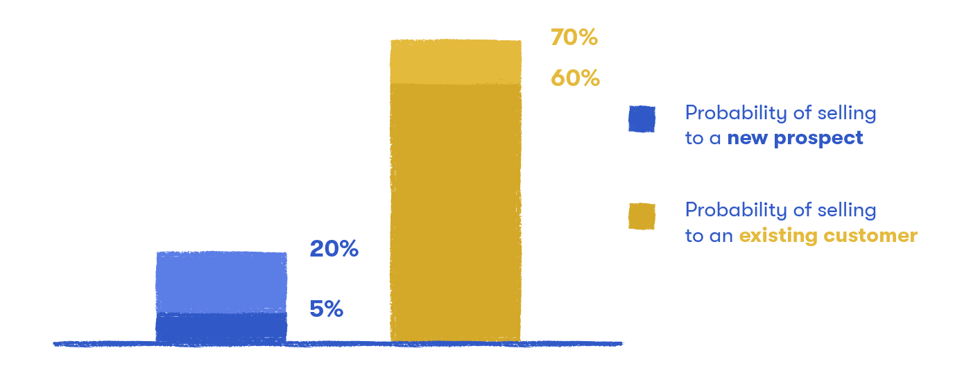 probability of upselling existing vs new customers