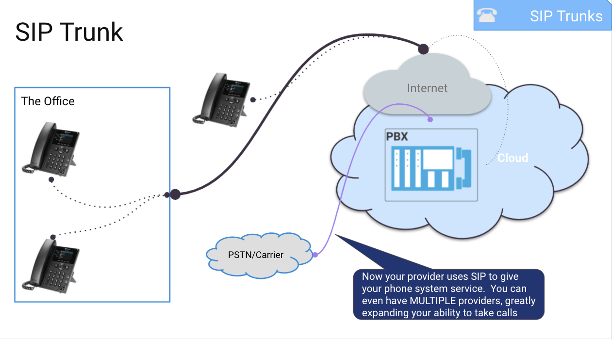 sip trunking - how it works