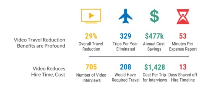 expenses saved from using video conferencing