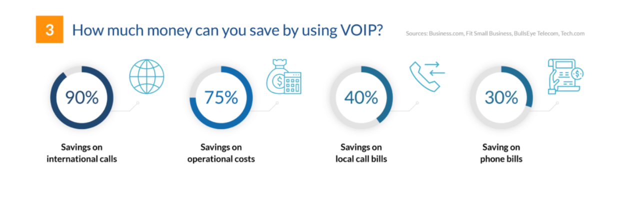 voip savings for businesses