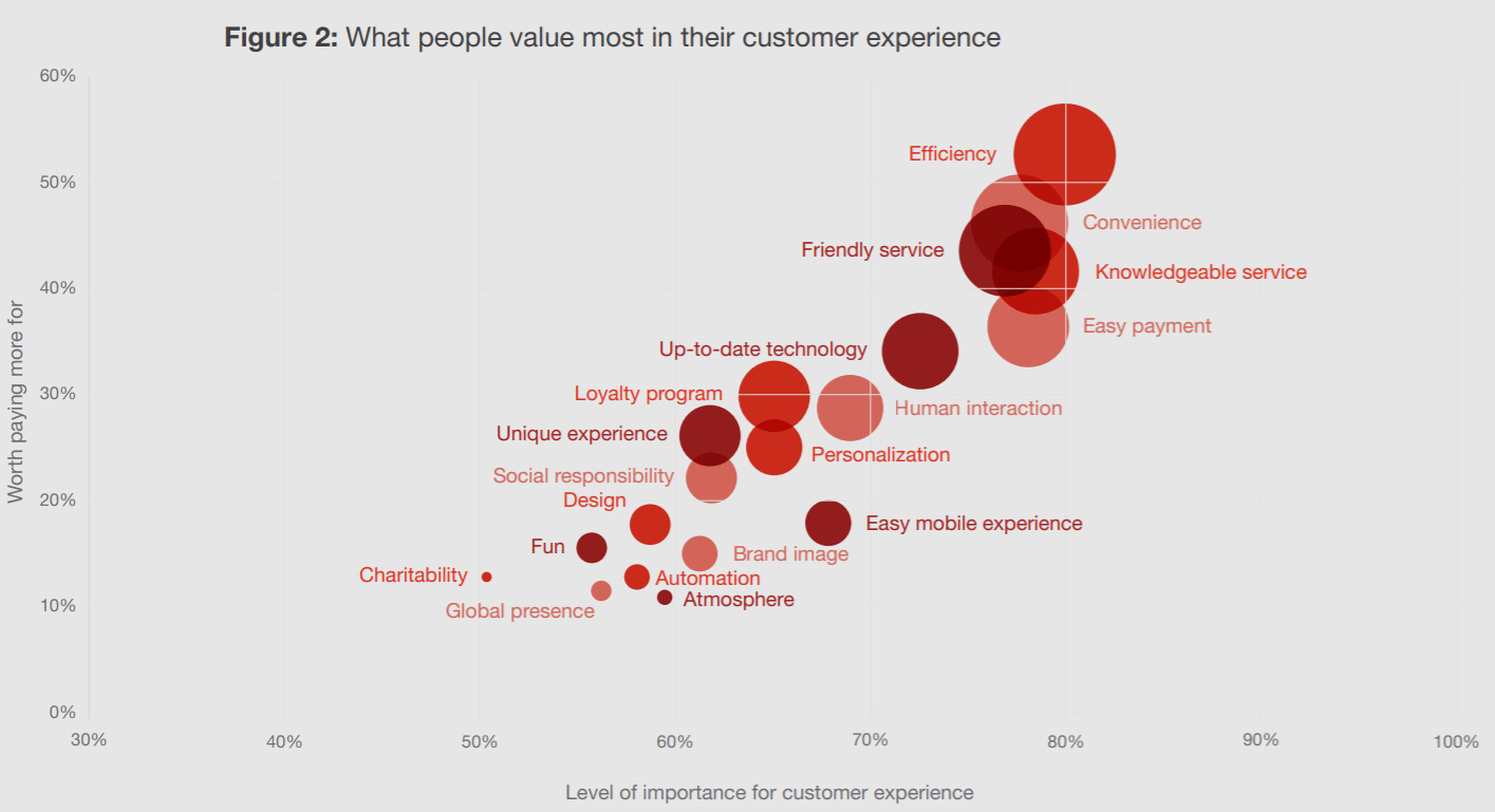 what customers want in a customer experience statistics