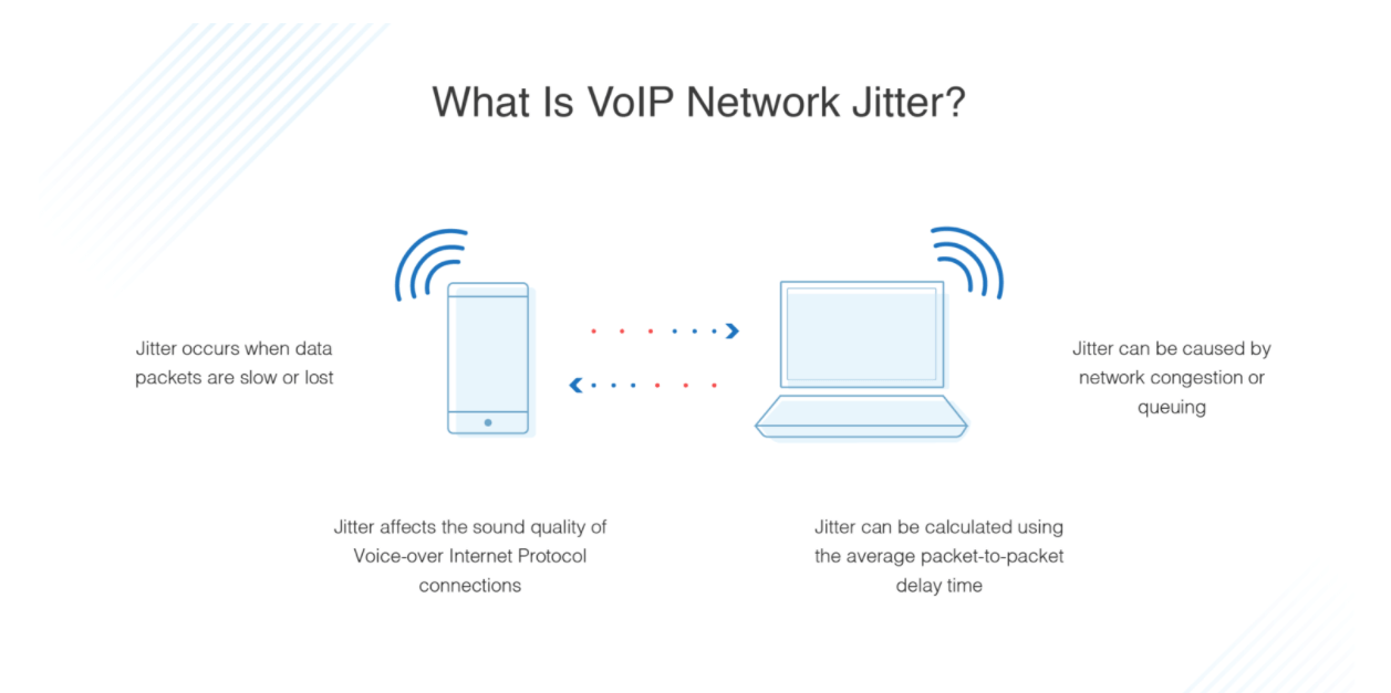 what is voip network jitter diagram