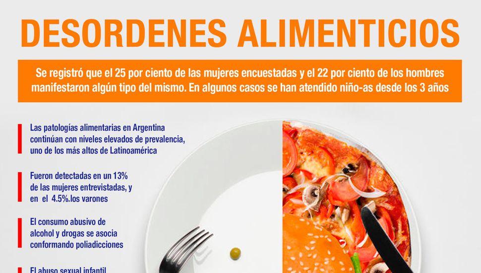 Bulimia, anorexia y el derecho a la salud en Argentina