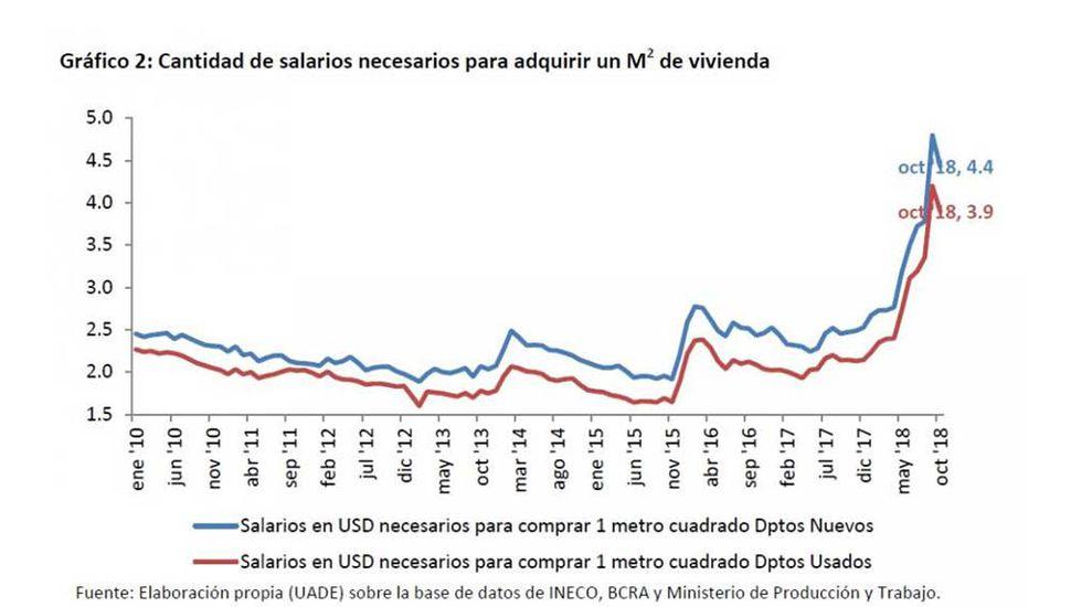 Los precios relevados por la UADE en octubre representaron un nuevo descenso en el poder de compra del salario.