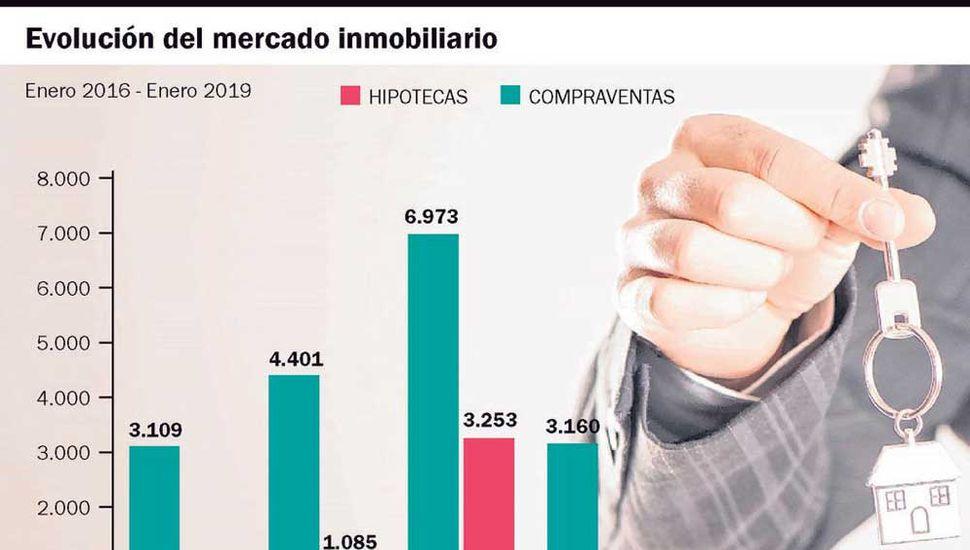 La caída de ingresos y la falta de créditos derrumbó la venta de inmuebles.