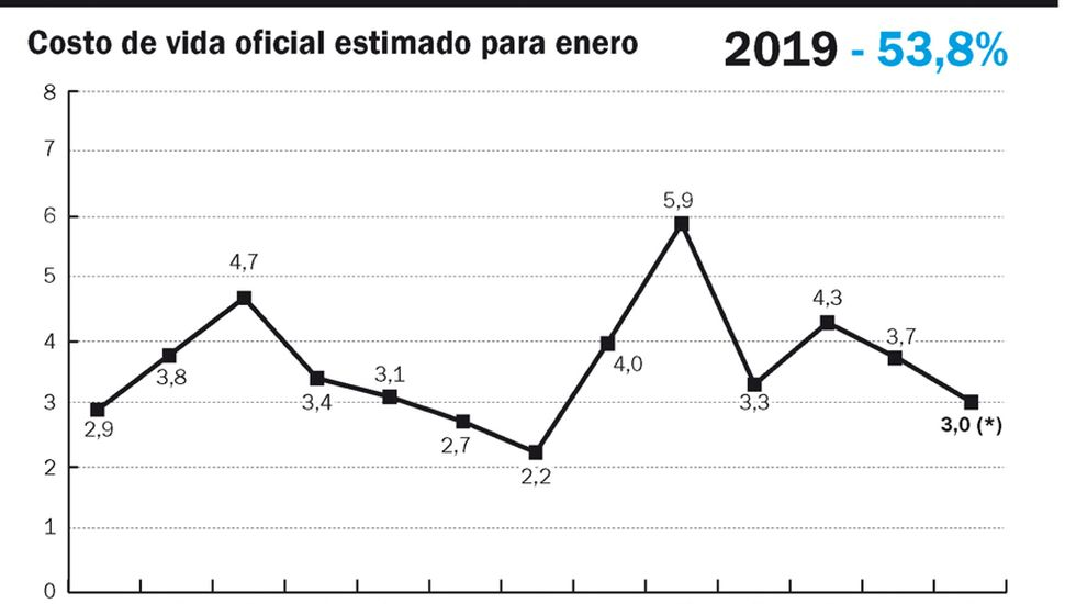 """En los primeros meses del año la inflación seguirá """"elevada"""""""