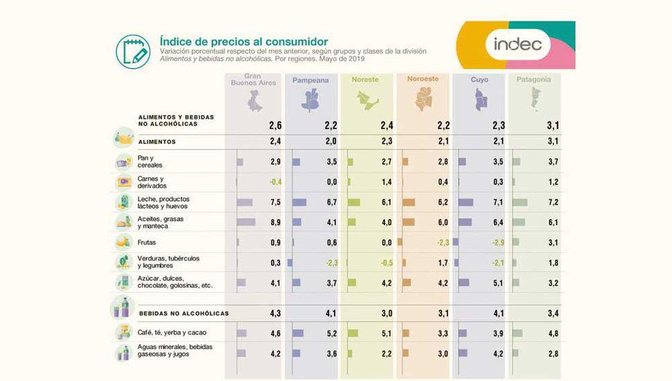 Impulsada por alimentos y naftas, la inflación de mayo superó el 3%