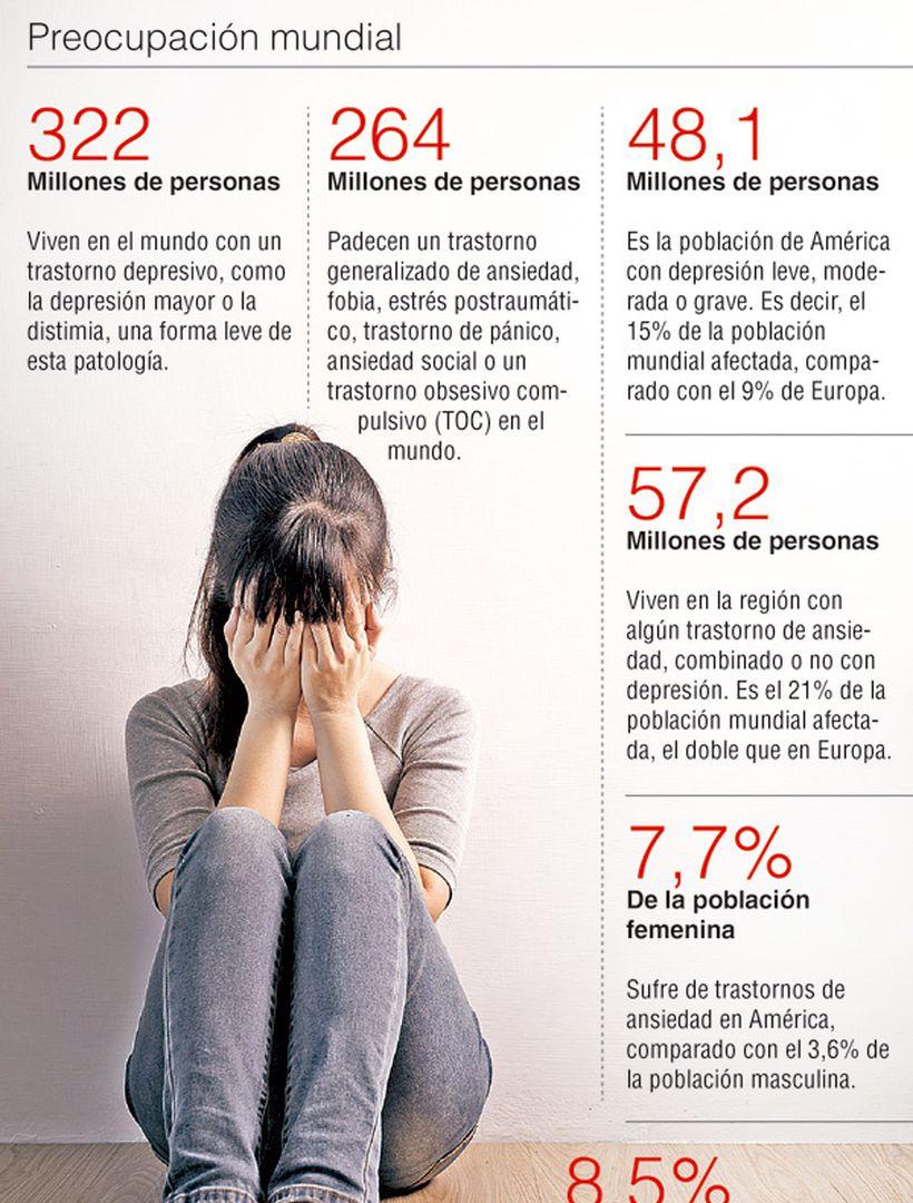 Depresión y ansiedad, dos problemáticas que están en aumento ...