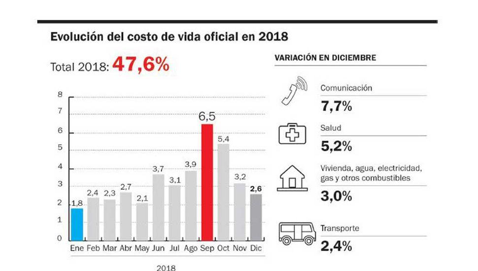 La inflación de diciembre fue de 2,6% y acumuló un 47,6 % en el último año