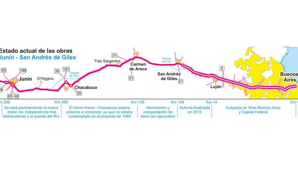 Autopista: licitan la mensura para el  tramo Chacabuco - Carmen de Areco