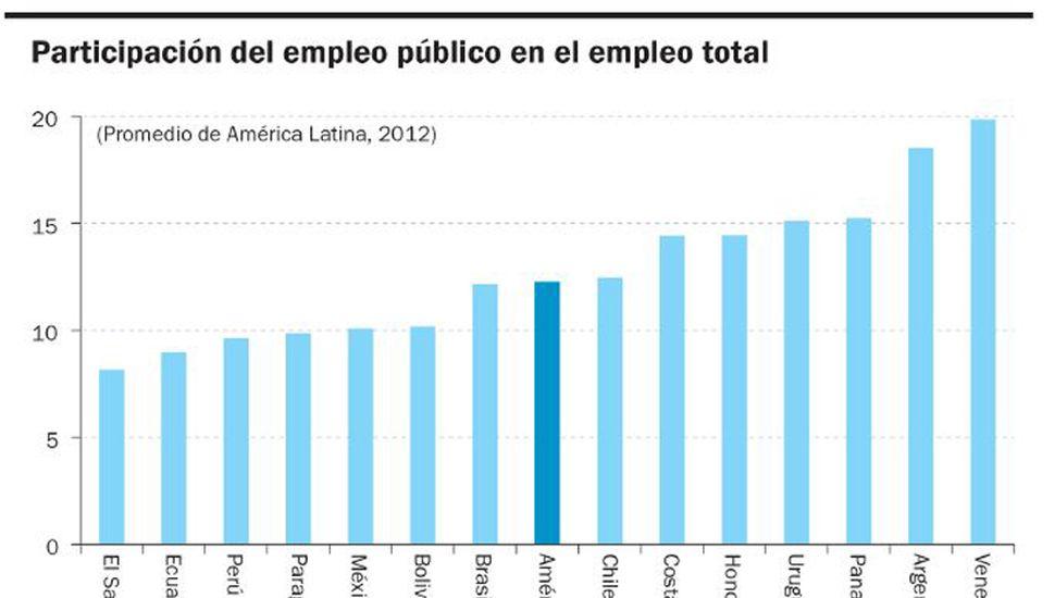 En 2018, el sector público fue el único que generó empleo en nuestro país