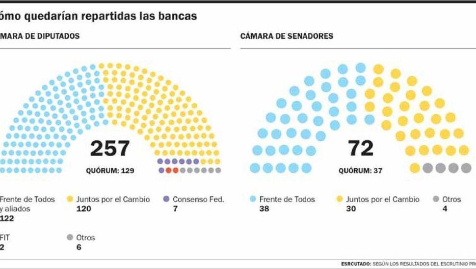 El Frente de Todos tendría quórum propio en el Senado pero no en Diputados