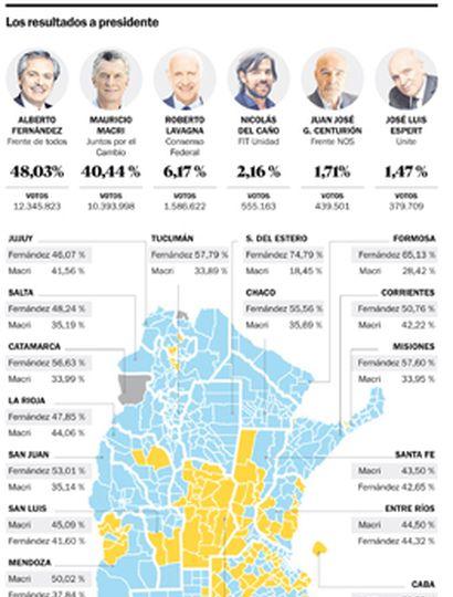 Una victoria más exigua que plantea una transición con menos condiciones a Macri