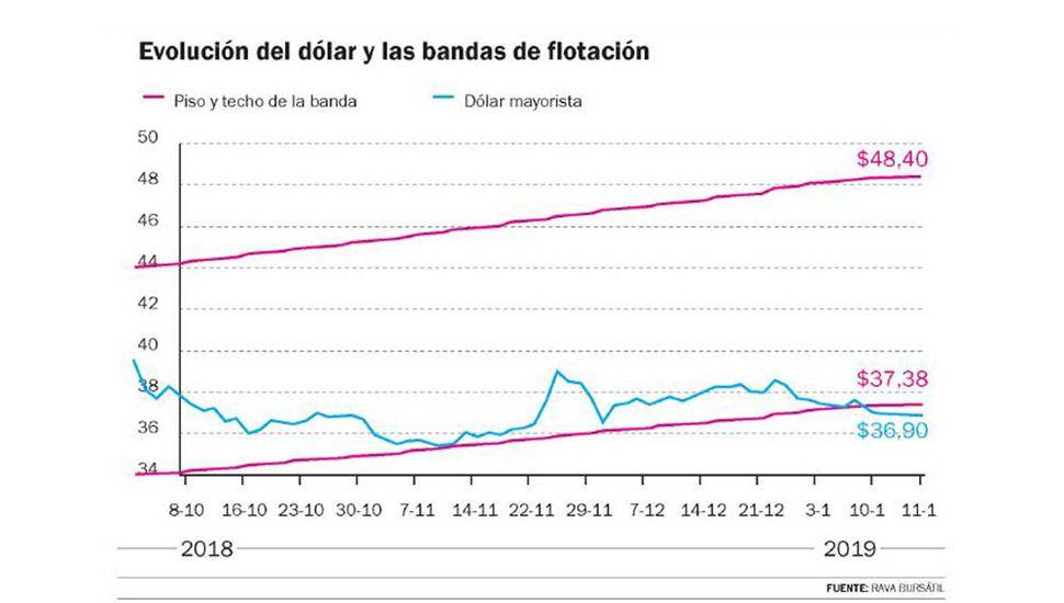Pese a nuevas compras del Banco Central el dólar sigue bajando