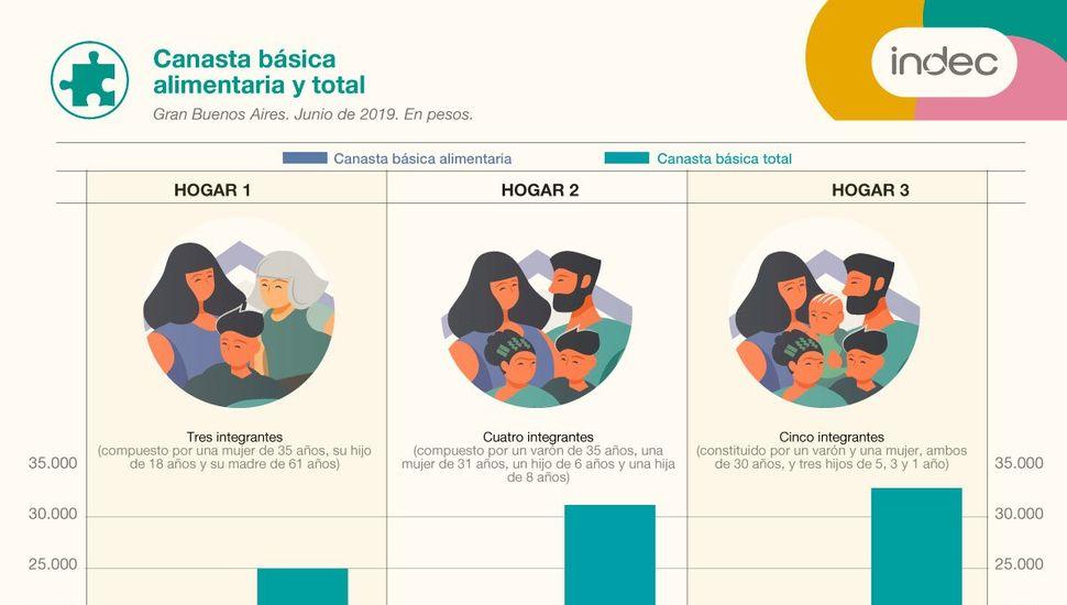 La canasta básica aumentó 2,7 % y una familia tipo necesitó $ 31.148 para no ser pobre