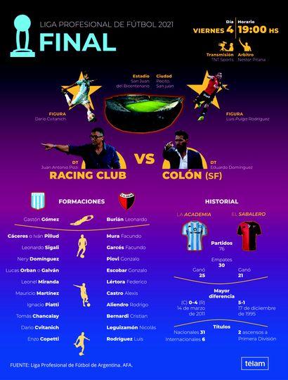 Racing Club quiere otra Copa Nacional frente  a un Colón muy ilusionado con su primer título