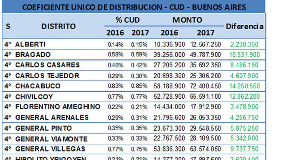 Chacabuco, el más beneficiado por  el fondo para obras de infraestructura