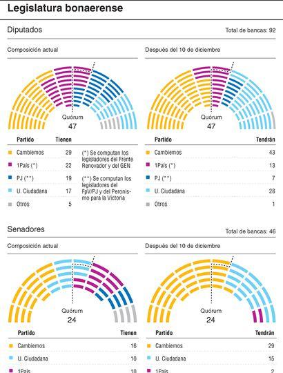 Cambiemos, con más peso en  las dos cámaras de la Legislatura