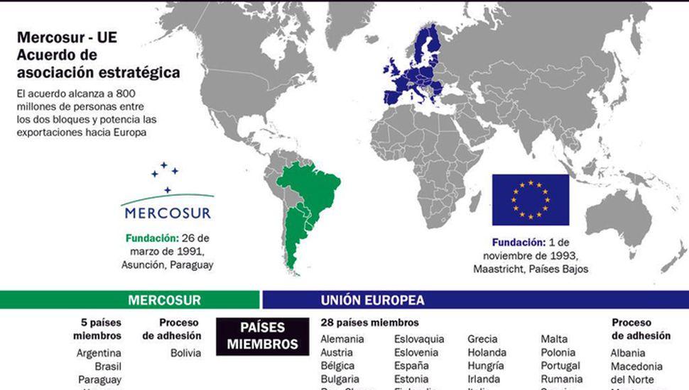 Acuerdo Mercosur-UE: una oportunidad para la Provincia, con el recelo de algunos productores
