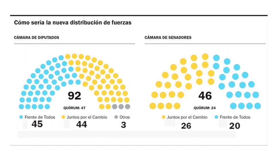 Kicillof no tendrá mayoría en la Legislatura y  deberá negociar las leyes con Cambiemos