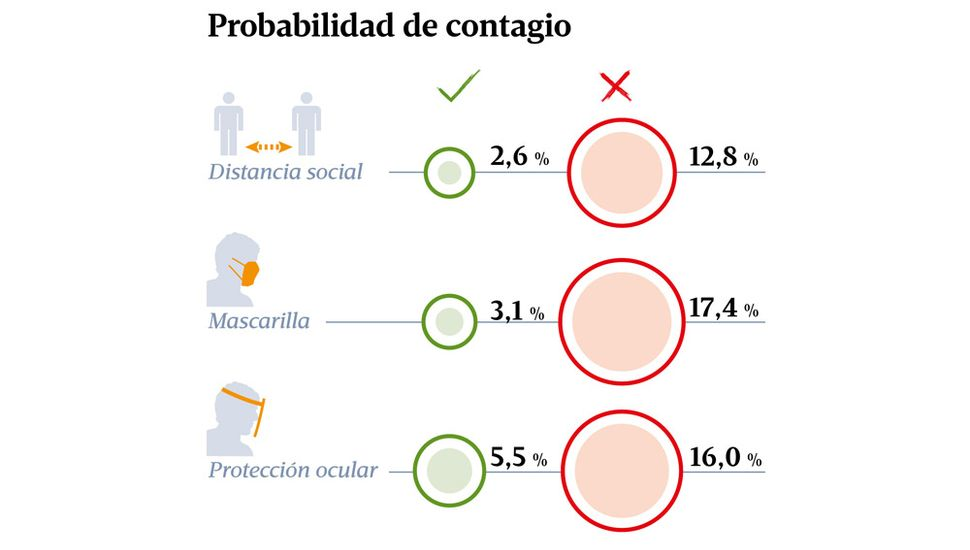 Con y sin mascarilla: así se reducen las posibilidades de contagio por coronavirus