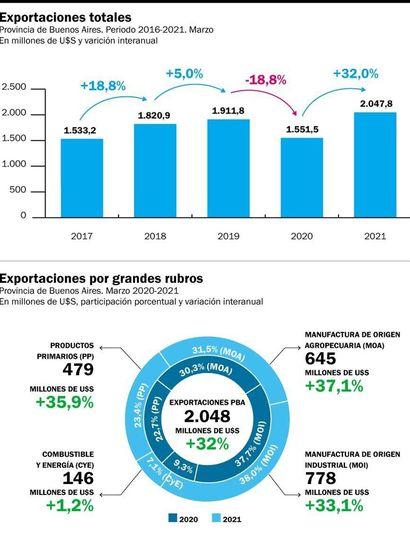 El 70 por ciento de las exportaciones bonaerenses son productos elaborados
