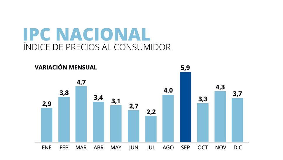 La inflación de 2019 fue del 53,8 por  ciento, el índice más alto desde 1991