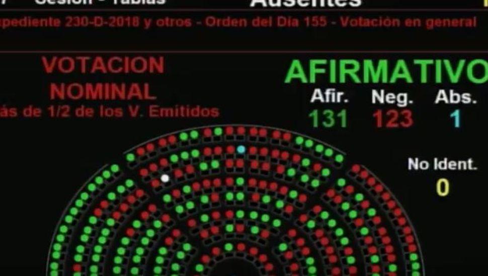 La ley de aborto obtuvo media sanción en la Cámara de Diputados