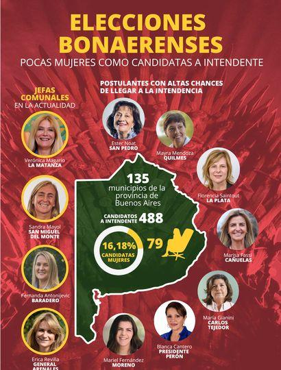 Solo el 16 por ciento de las candidaturas a intendentes corresponden a mujeres