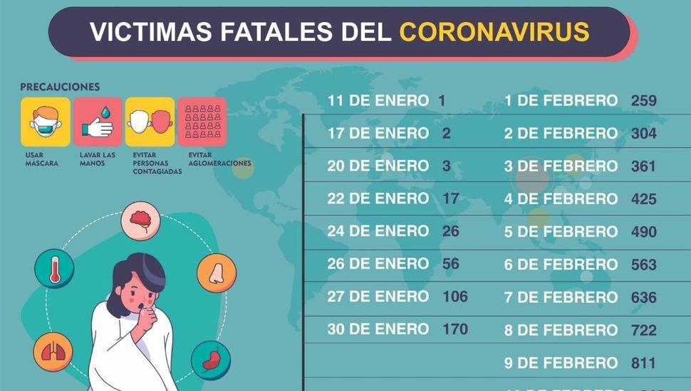 Coronavirus: los muertos ya superan los 900 y confirman 60 nuevos casos en el crucero