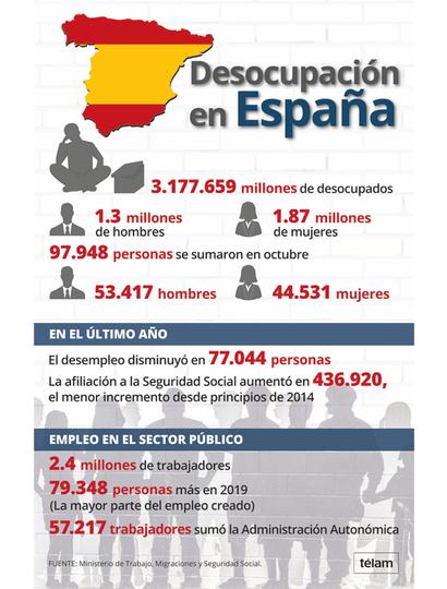 Avance de ultraderecha en una España convulsa