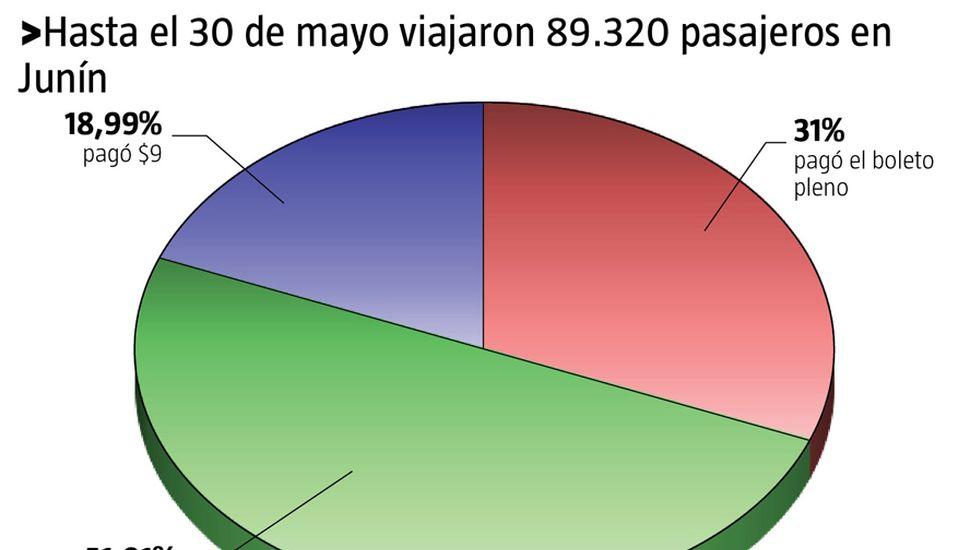 Un 50% de los pasajeros que usó el colectivo viajó gratis durante mayo