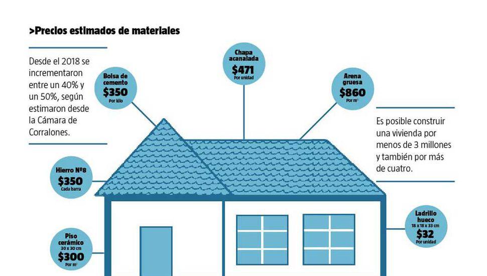 Construir una casa en Junín demanda alrededor de cuatro millones de pesos