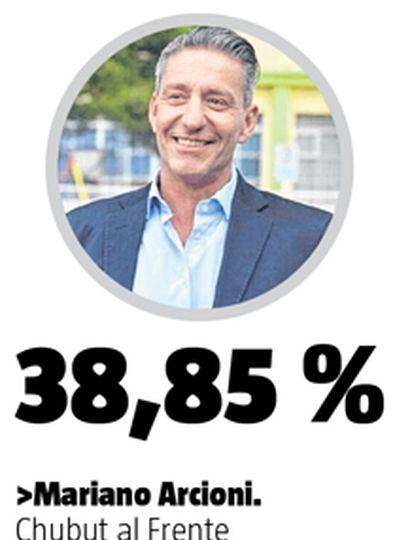 El PJ Arcioni ganó otro mandato en Chubut