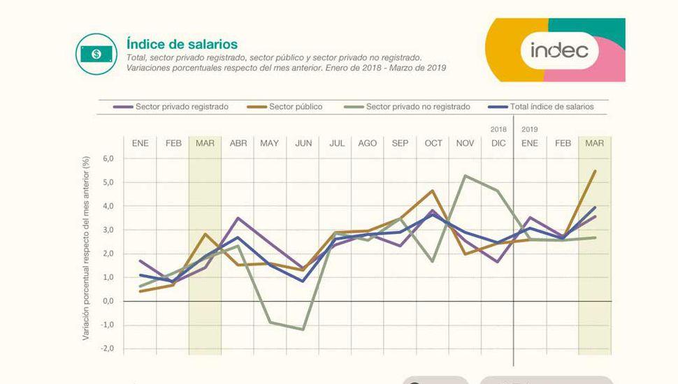 Los salarios crecieron un 4% en marzo, pero pierden con la inflación