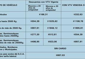 A la ruta, en regla: realizar la VTV y el grabado de autopartes cuesta 3 mil pesos