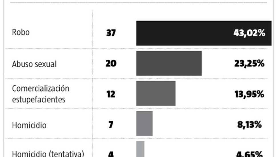 Robos y abusos, la mayoría de los juicios orales para este año