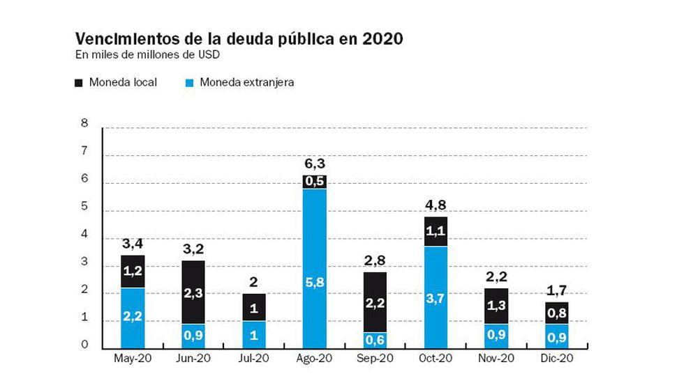 Argentina, en default técnico al no pagar U$S503 millones
