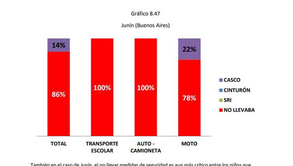 En Junín, el 78% de los niños que van  a la escuela en moto no lleva el casco