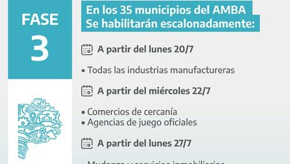 El lunes abrirán las fábricas y el miércoles los comercios de cercanía del AMBA