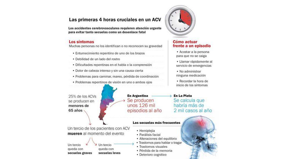 Ataque cerebral: actuar en las primeras cuatro horas puede salvar una vida