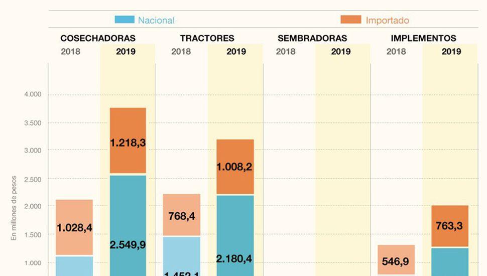 Los créditos y los rindes apuntalan la venta de maquinarias agrícolas