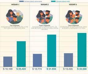 Una familia necesitó casi $32 mil para no ser pobre en junio