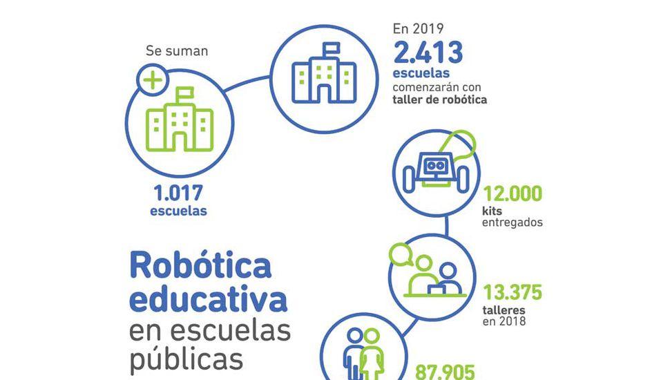 En febrero la Provincia entregó 6200 kits  y la robótica llegará a mil escuelas más